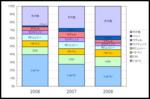 ランキング集計2008_3.png